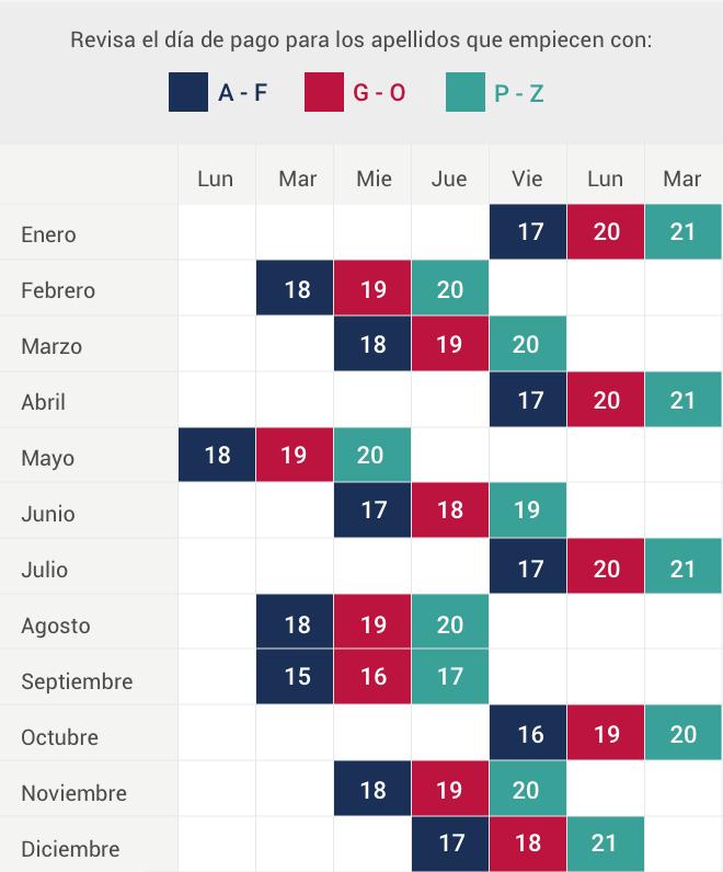 AFP: calendario de pago 2020 de AFP Habitat